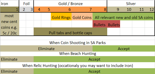 Ace 250 coin shooting guide