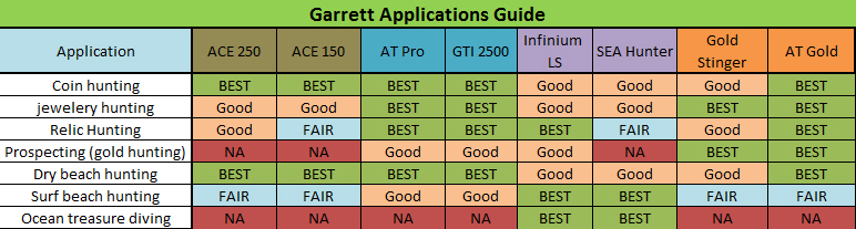 Garrett Metal Detectors buyers guide