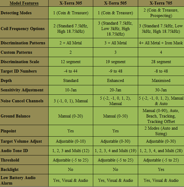 Xterra 305 vs 505 vs 705