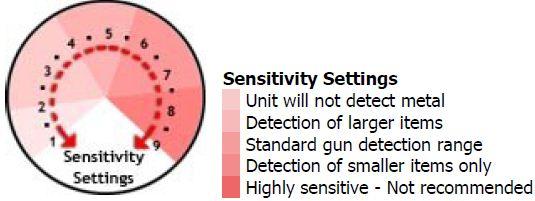 Super Search Sensitivity