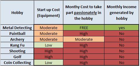 Metal Detecting Hobby Chart