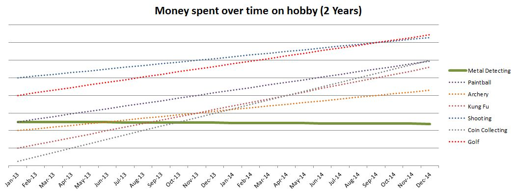 Metal Detecting Hobby Graph