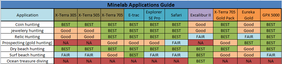 minelab metal detectors Purchase guide